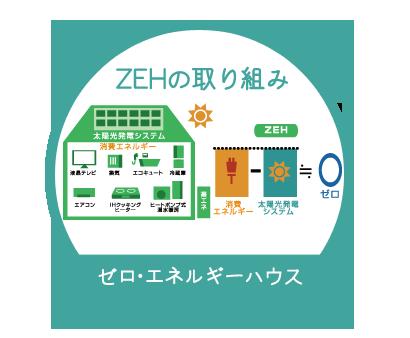 ZEH ゼロ・エネルギーハウス
